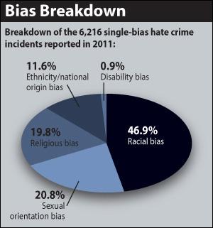 Hate Crimes FBI