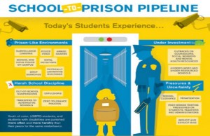 An infographic explaining the school-to-prison pipeline (Credit: Advancement Project).