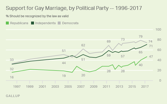 Support for Same-Sex Marriage Hits All-Time High