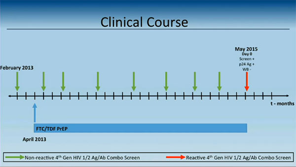 Chart by Knox showing timeline of patient's HIV test results while on PrEP.