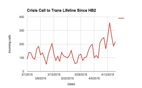 Credit: Trans Lifeline